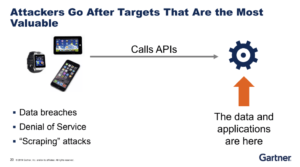 Gartner Image about API Security