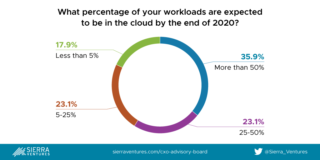 Sierra Ventures 2020 CXO Survey - Percentage of workloads expected to be in the Cloud in 2020