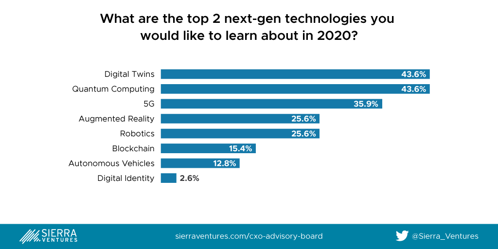 Sierra Ventures 2020 CXO Survey - Top Technologies CXOs are interested in learning about in 2020