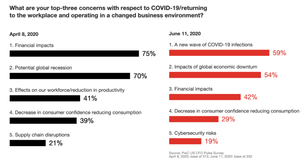 PwC CFO Pulse Survey - COVID-19 Returning to Workplace Concerns