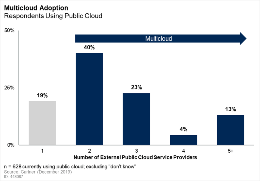 Multi-cloud adoption Gartner survey