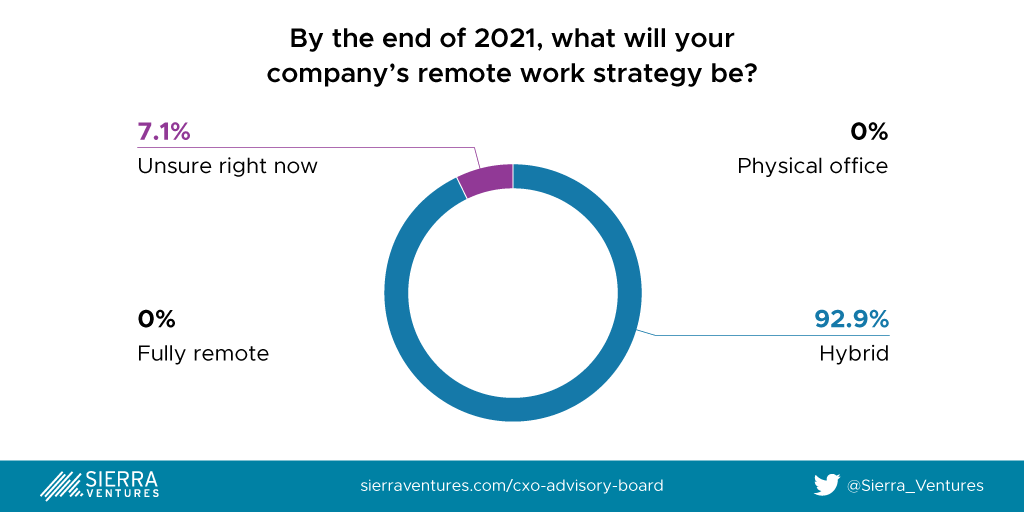 2021 Remote Work Strategy Expectations