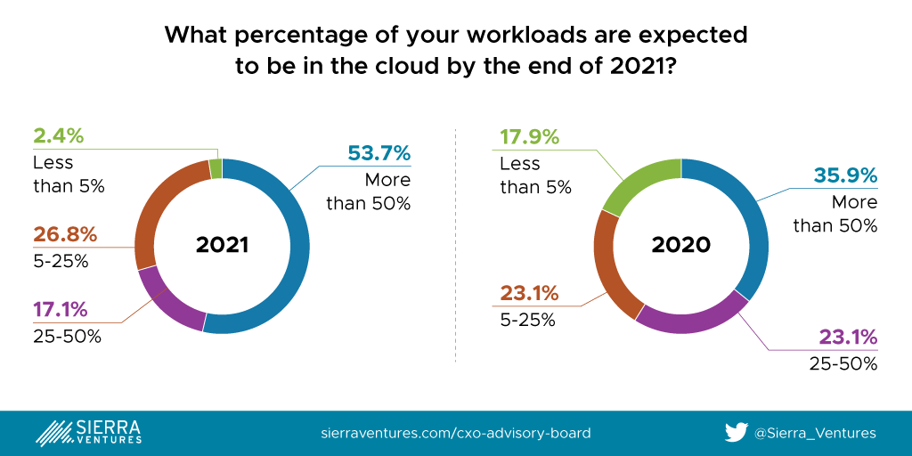 Percentage of workloads in the Cloud in 2021