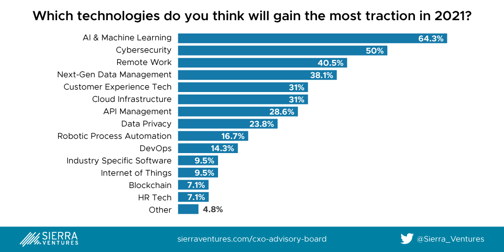 Technologies expected to gain traction in 2021