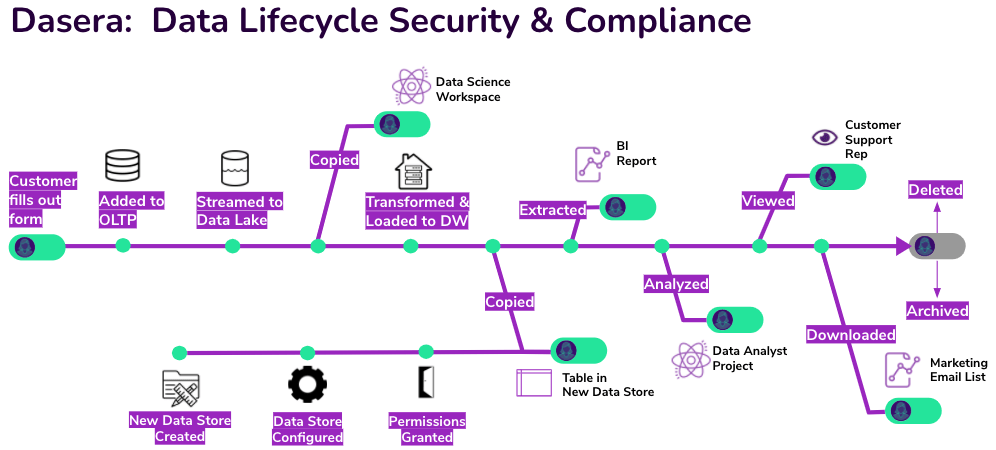 Dasera Lifecycle Graphic