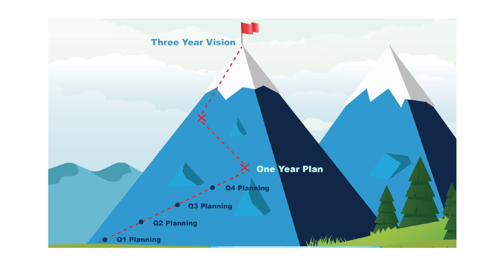 Annual Planning for Seed Stage Companies - Image for Blog Post