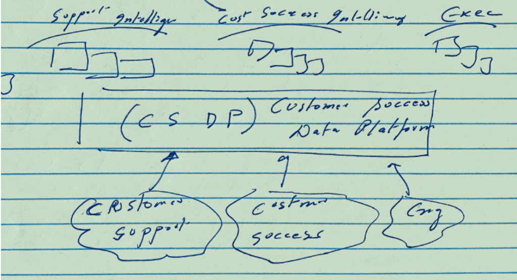 Early rendition of SupportLogic Platform